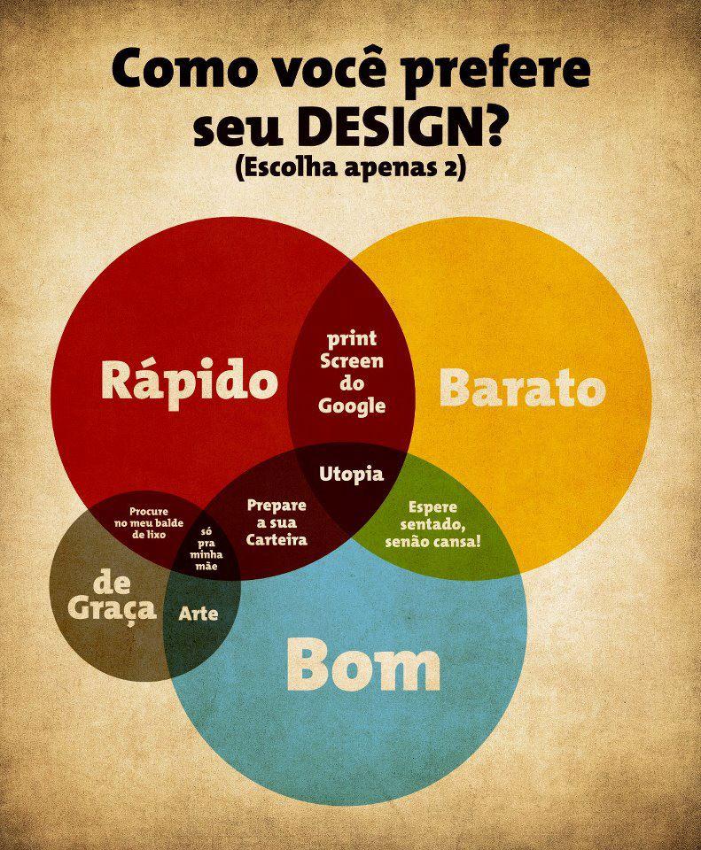 Importância de um bom design